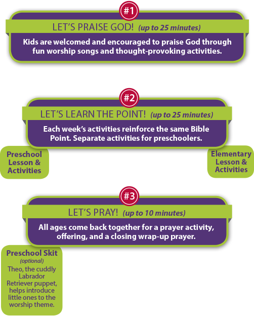 KidsOwn Worship lesson chart showing the step-by-step flow of a KidsOwn Worship Childrens' Church session