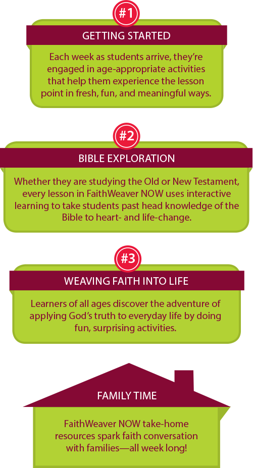 FaithWeaver Now lesson chart showing the step-by-step flow of a FaithWeaver Now Sunday School session