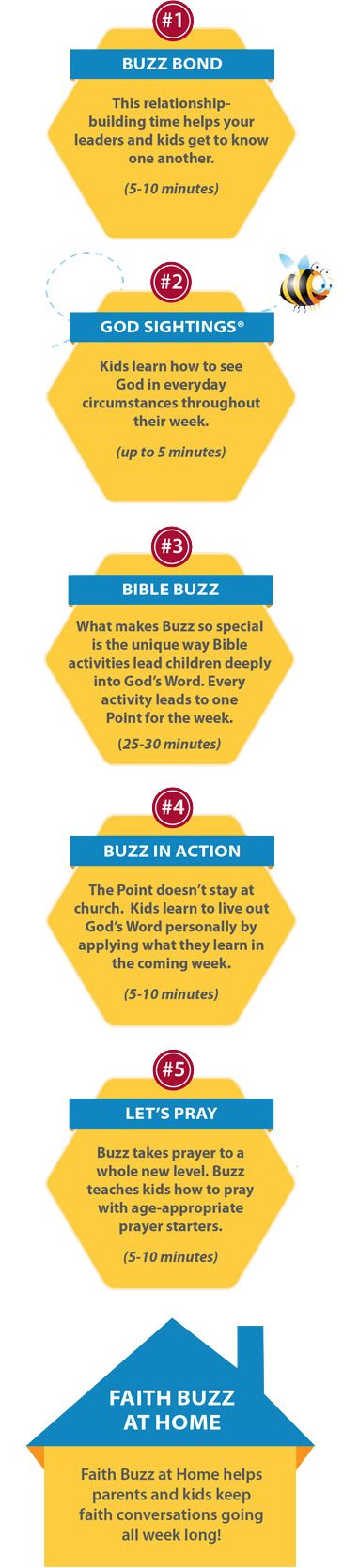 Buzz lesson format chart showing the step-by-step flow of a Buzz Sunday School session
