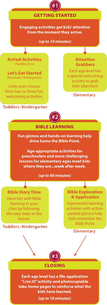 Hands-On Bible Curriculum lesson chart showing the step-by-step flow of a Hands-On Bible Curriculum Sunday School session