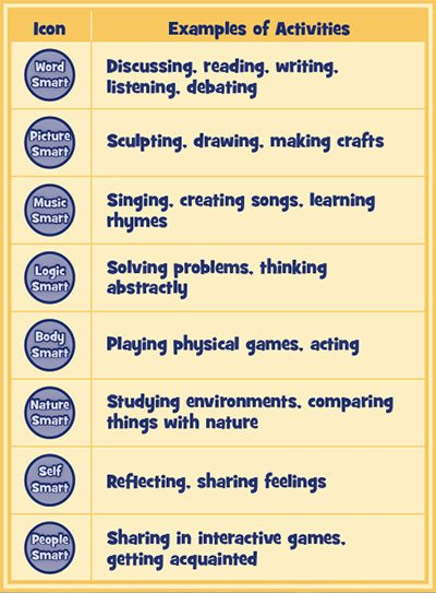 Table showing the following 8 Learning Styles