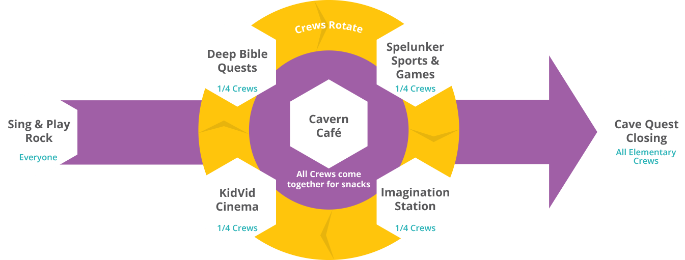 Cave Quest Vbs Station Rotation Chart