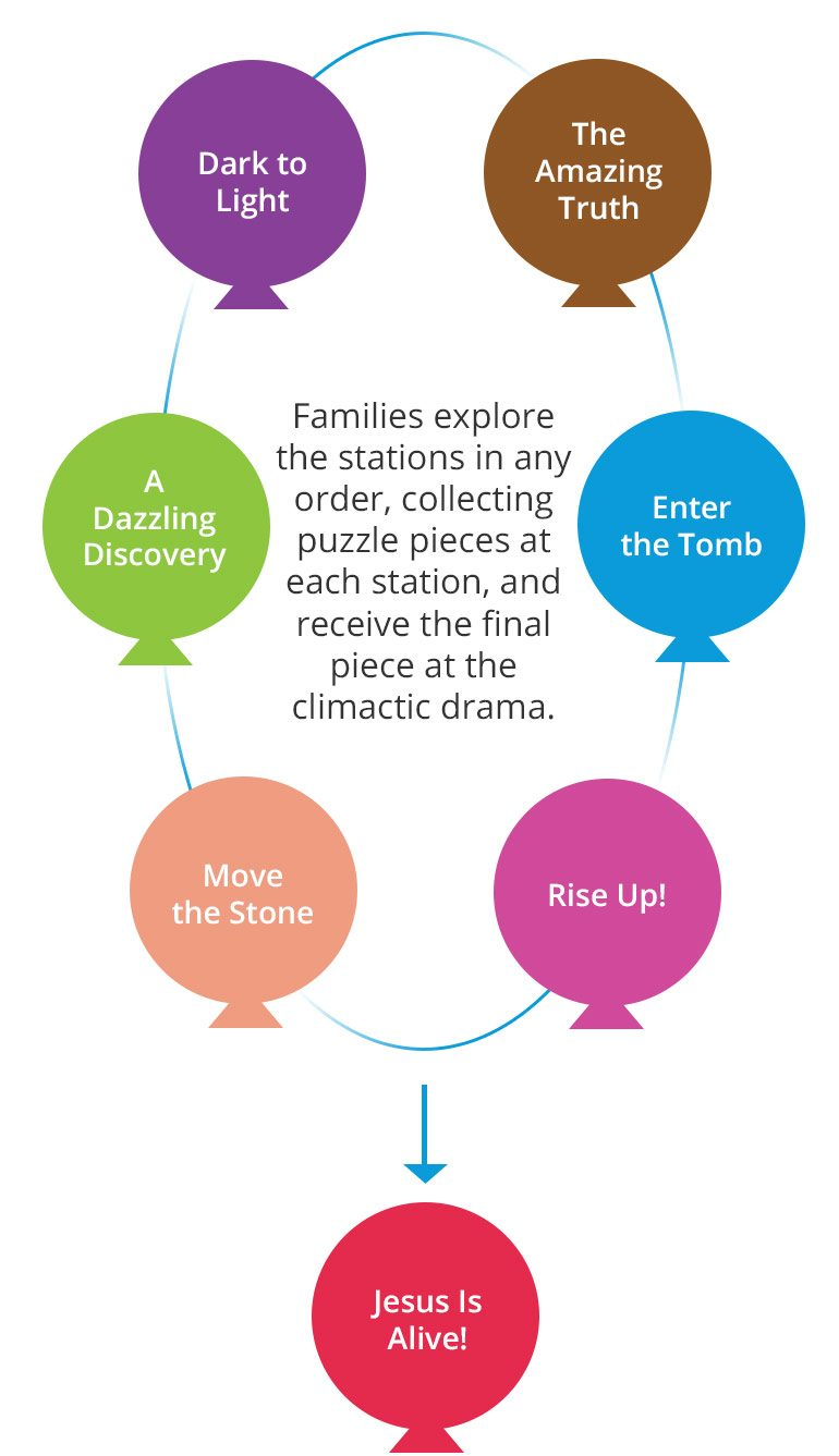 Rise Up With Jesus station rotation chart: Families explore the stations in any order, collecting puzzle pieces at each station and receive the final piece at the climatic drama.