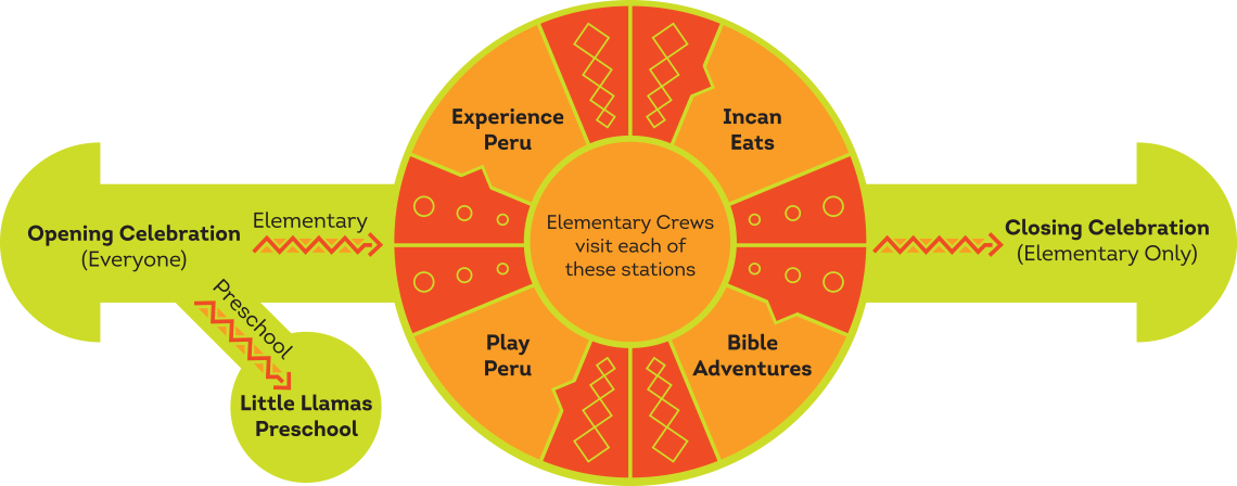 Passport to Peru VBS Rotation Chart